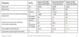 Ethernet Standards Chart How To Make Sense Of The Ieee Std 802 3bj 2014 Alphabet Soup