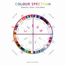 Spectrum Chart Colour Spectrum Chart