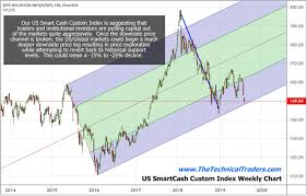 Our Custom Index Charts Suggest The Markets Are In For A