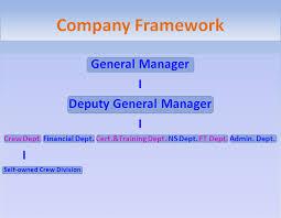 Organization Chart Guangzhou Mingyang Ship Management Co