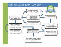 Crm Flow Chart 21 Fresh Example Crm Data Flow Diagram