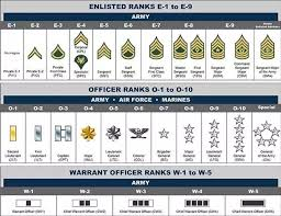 Army Ranks Chart What Are The National Guard Ranks In Order Quora