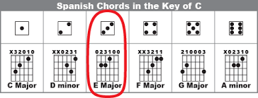 Spain Chord Chart How To Make Up A Spanish Song On Guitar