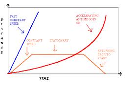 Distance Versus Time Graphs