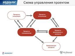 Презентация на тему Управление проектами внедрения  8 Схема управления проектом