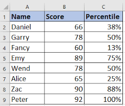 Excel Percentile Chart How To Calculate Rank Percentile Of A List In Excel
