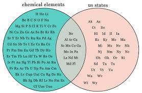 Elements Of A Venn Diagram Us States And Chemical Elements The Venn Diagram Neon Nebraska