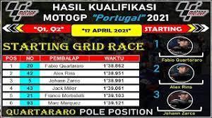 Berita motogp hari ini sabtu 10 april 2021 highligts berita motogp 2021 1⃣berita utama hari ini dari pembalap. Hasil Kualifikasi Motogp Portugal 2021 Dan Starting Grid Motogp Portugal Quartararo Pole Position Youtube
