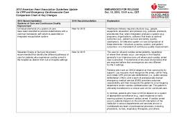 Comparison Chart Of Key Changes 2015 Aha Guidelines For Cpr
