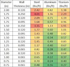 Round Steel Tubing Size Chart Tube Calculator Rogue Fabrication