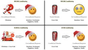custom paper on classical conditioning a familair example of classical conditioning