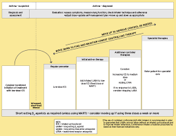 Management Of Asthma In Adults Bts Sign Guideline Mims