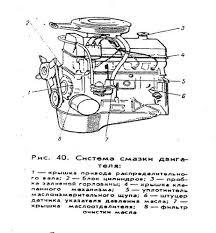 Курсовая работа Техническая эксплуатация автотранспортных средств Рисунок 1 Система смазки двигателя