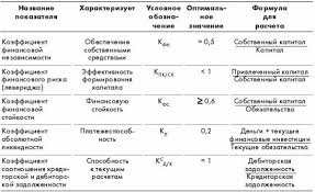 Рейтинговая оценка дочерних предприятий холдинга ru