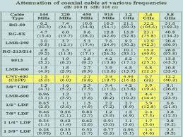 Coax Comparison Chart 50 Ohm Coax Cable Loss Chart Www Bedowntowndaytona Com
