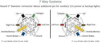 awesome simple ford 7 way trailer wiring diagram wiring diagram 7 Wiring Diagrams For Trailers 7 Wire images wire diagrams easy simple detail ideas general example ford 7 way trailer wiring diagram awesome wiring diagram for 7 wire trailer plug