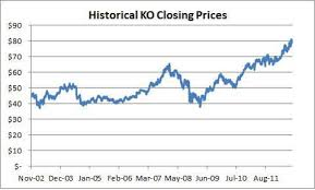 Coca Cola Stock History Chart Coca Cola An Overvalued Dividend Stock The Coca Cola