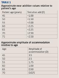 Presbyopia Test Chart Optician