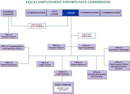 Eeo Process Chart Eeoc Performance And Accountability Report Fy 2004 Eeoc At
