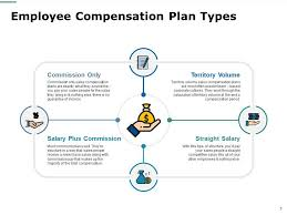 Compensation And Benefits Employee Compensation And Benefits Powerpoint Presentation