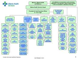 Hp Management Structure Related Keywords Suggestions Hp