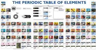 Illustrated Periodic Table. Produced by the Association of the ...