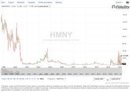 Hmny Stock Chart Hmny Stock Purchase Dans Stock Picks