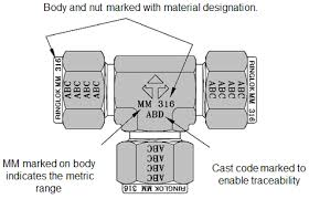 Compression Fitting Identification Waverley Brownall