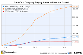 3 Reasons The Coca Cola Companys Stock May Rise The
