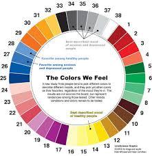 Different Colors Describe Happiness vs. Depression