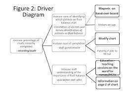 Figure 2 Driver Diagram Increase Percentage Of Charts