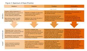 Navigating Open Pedagogy Part 1 Youre The Teacher