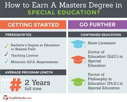 Campus Special Education Masters Programs Schools