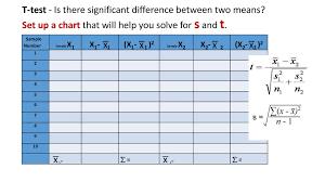 T Test Chart G11 4a Statistics Standard Deviation Error And T Test