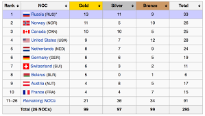Who Won The 2014 Sochi Olympics The Real Story