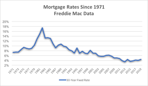 Fha 30 Year Fixed Rate Trend Chart Mortgage Rate History Check Out These Charts From The Early