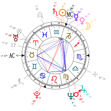 Subhas Chandra Bose Birth Chart Astrology And Natal Chart Of Chita Rivera Born On 1933 01 23
