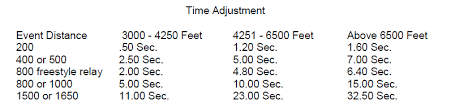 Altitude Conversion Chart For Running Training At Altitude Race Ready Coaching