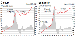 Magnificent Housing Bubble Unravels In Much Of Canada Wolf