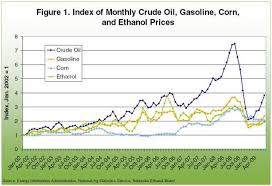 Corn Ethanol And Crude Oil Price Relationships