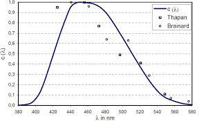 Action Spectrum Circadian Metrics