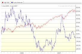 Do Stock Charts Have A Place For Long Term Investors The