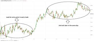 Best Charts For Day Trading How To Find The Best Day Trading Stocks Ig Ae