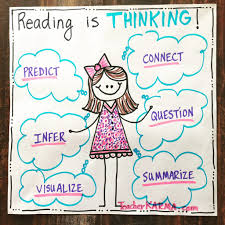 Anchor Charts For Reading Reading Is Thinking Anchor Chart Classroom Freebies