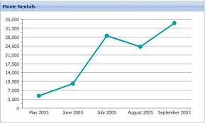Setting Up A Line Chart To Display Local Data Ext Js 3 0