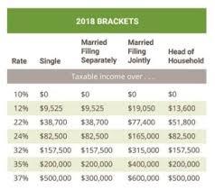 Tax Chart 2018 68 Ageless Irs E File Chart 2019