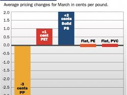 Pp Prices Down Ps And Pet Up In March