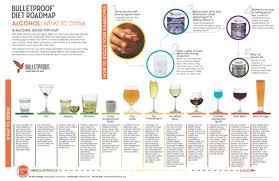 Bulletproof Food Chart 16 Download The Bulletproof Alcohol Infographic