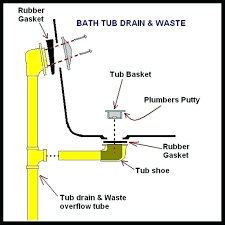 installing bathtub drain install bathtub drain shoe remove bathtub drain stopper lift turn replace bathtub drain pipe overflow