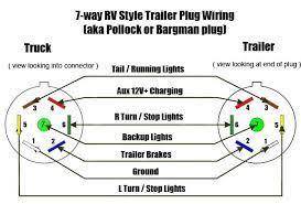 trailer connector wiring diagram & 7 way rv plug wiring schematic wiring diagram 7 pin trailer plug ford at Wiring Diagram For 7 Pin Trailer Connector